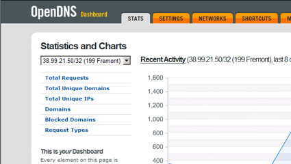 OpenDNS Charts Page